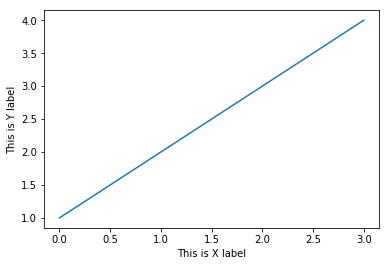 Plot multiple lines in one chart with different style Python