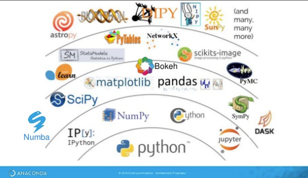 Python for Data Science – All about Python – for Data Mining