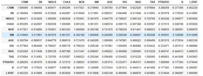 Remove Duplicates from Correlation Matrix Python – Python
